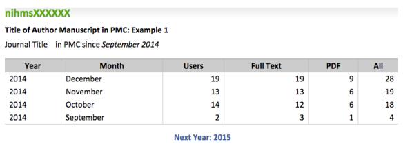 nihms pmc statistics list view